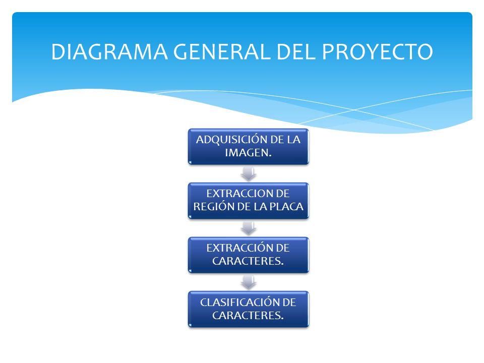 DIAGRAMA GENERAL DEL PROYECTO ADQUISICIÓN DE LA IMAGEN. EXTRACCION DE REGIÓN DE LA PLACA EXTRACCIÓN DE CARACTERES. CLASIFICACIÓN DE CARACTERES.