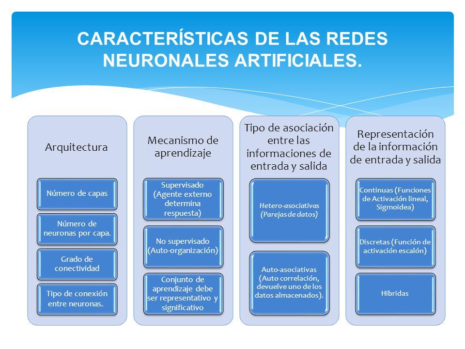 CARACTERÍSTICAS DE LAS REDES NEURONALES ARTIFICIALES. Arquitectura Número de capas Número de neuronas por capa. Grado de conectividad Tipo de conexión