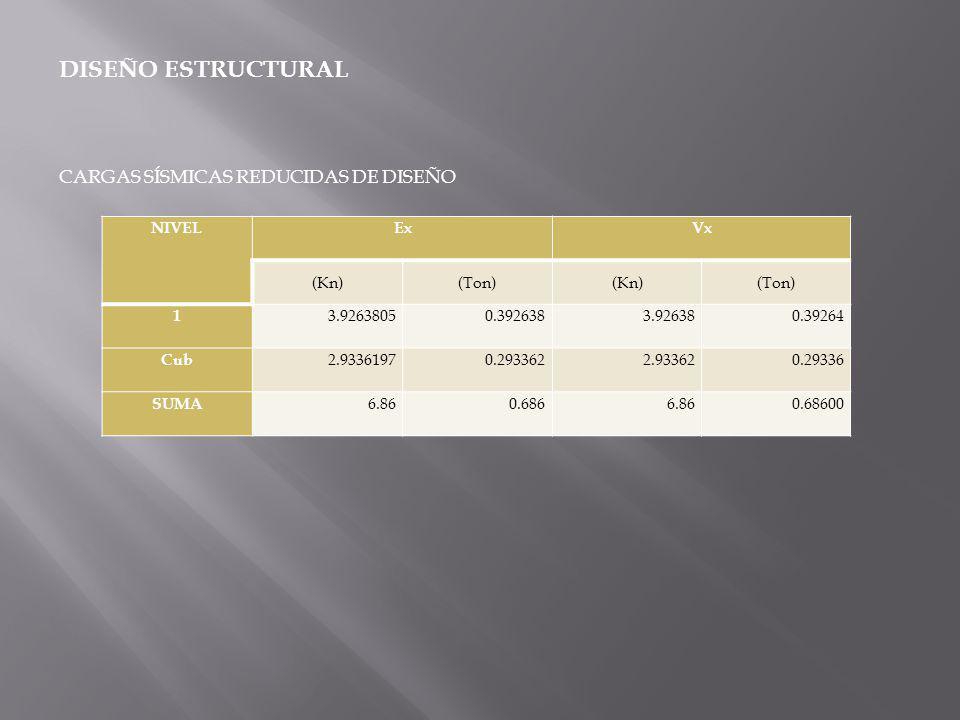 ELEMENTONORMA UNIDADES Entrepiso en madera (B.3.3 NSR-98) 1.20120 Mortero sobre entrepiso 0.6666 Muros y divisiones internas (B.3.4.3 NSR-989 1.50150 CARGA MUERTA ENTREPISO 3.36336 Vigas entrepiso, de cubierta y columnas Peso Propio Estructura columnas 1.20120 Peso teja colonial 0.1414 TOTAL CARGA MUERTA 4.70470 CARGA MUERTA