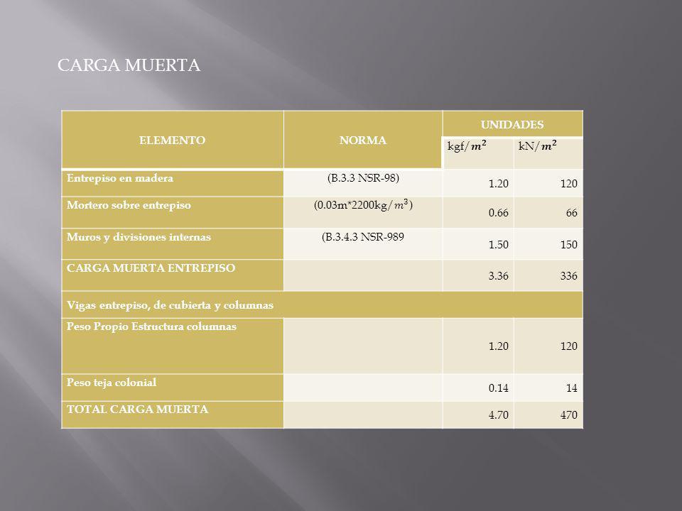 CARGA VIVA ELEMENTONORMA UNIDADES Carga Viva: Cubierta (B.4.2.1 NSR-98) 0.5050 Carga Viva: Entrepiso (B.4.2.1 NSR-98) 1.80180 TOTAL CARGA VIVA 2.30230 NIVEL CM (sin peso propio) CM (con peso propio)CV Cubierta 0.14141.341340.5050 Primer piso 3.363364.704701.80180