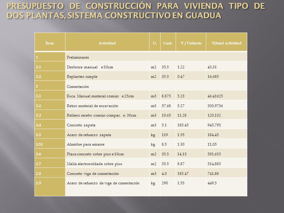 3 Estructura 3.1 Concreto columna pedestalml329.09290,88 3.2 Viga área en guaduaml4310.69459,67 3.3 Concreto soporte tanque elevadoun158.9558,95 3.4 Concreto escalerasm32.5185.45463,625 3.5 Refuerzo de guaduaml322.8290,24 4 Mampostería 4.1 Estructura en paneles de guadua (2.5x1)e:12cmm2124.0427.72 3438,3888 4.2 Mesón en concretoun172.5272,52 5 Cubierta 5.1 Entramada en cercha guaduaml439.03388,29 5.2 Cubierta en teja de A.C y accesoriosm244.9312.47560,2771 5.3 Caballetesml6.1412.5877,2412