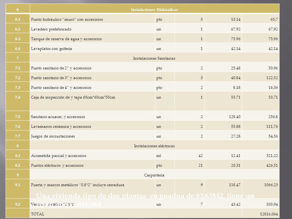 ÍtemActividadU.Cant.V / UnitarioV/total actividad 1 Preliminares 1.1 Desbroce manual e:10cmm235.51.2243,31 1.2 Localización y replanteom235.51.3447.57 2 Cimentación 2.1 Exca.