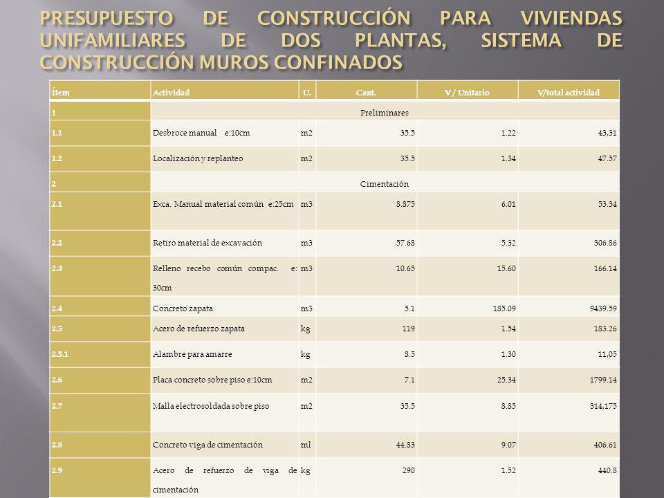 3 Estructura 3.1 Concreto columna de confinamiento ml74.89.07678.44 3.2 Viga área de concretoml98.669.07894.85 3.3 Concreto soporte tanque elevadoun158.8458,84 3.4 Concreto escalerasm32.5185.09462.73 3.5 Refuerzo Acero de ¼ y 3/8kg2351.52357.2 4 Mampostería 4.1 Mampostería con bloque E: 12cmm2124.0413.77 1708.03 4.2 Mesón en concretoun172.38 5 Cubierta 5.1 Entramada en cercha metálicaml26.710.30275.01 5.2 Cubierta en teja de A.C y accesorios m244.9312.44558,93 5.3 Caballetesml6.1412.5677,12