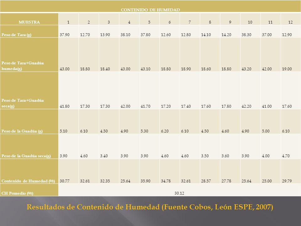 Resultados de Densidad (Fuente Cobos, León ESPE, 2007)