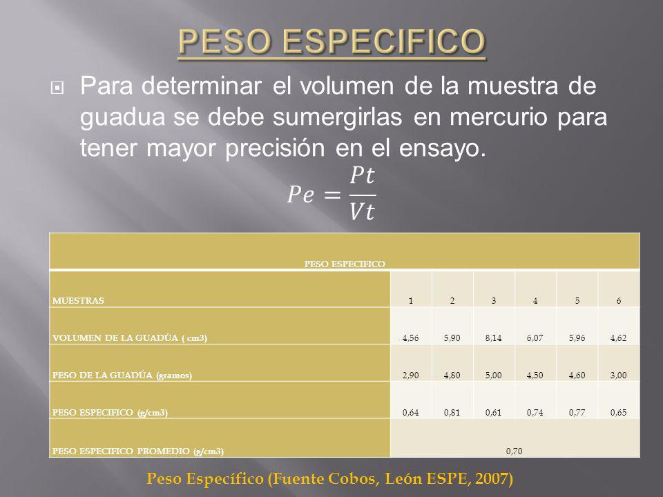 PESO ESPECIFICO MUESTRAS 123456 VOLUMEN DE LA GUADÚA ( cm3) 4,565,908,146,075,964,62 PESO DE LA GUADÚA (gramos) 2,904,805,004,504,603,00 PESO ESPECIFICO (g/cm3) 0,640,810,610,740,770,65 PESO ESPECIFICO PROMEDIO (g/cm3) 0,70 Peso Específico (Fuente Cobos, León ESPE, 2007)