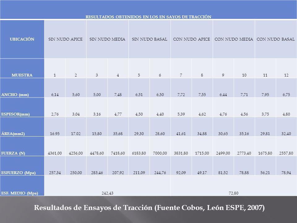 RESULTADOS OBTENIDOS EN LOS EN SAYOS DE TRACCIÓN UBICACIÓN SIN NUDO APICESIN NUDO MEDIASIN NUDO BASALCON NUDO APICECON NUDO MEDIACON NUDO BASAL MUESTRA 123456789101112 ANCHO (mm) 6,145,605,007,486,516,507,727,556,447,717,956,75 ESPESOR(mm) 2,763,043,164,774,504,405,394,624,764,563,754,80 ÁREA(mm2) 16.9517.0215,8035,6829,3028,6041,6134,8830,6535,1629,8132,40 FUERZA (N) 4361,004256,004478,607418,606183,807000,003831,801715,002499,002773,401675,802557,80 ESFUERZO (Mpa) 257,34250,00283,46207,92211,09244,7692,0949,1781,5278,8856,2178,94 ESF.