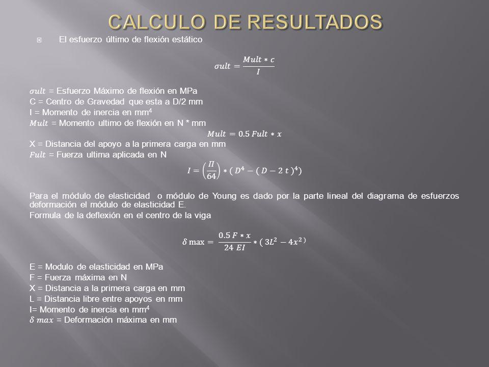 RESUMEN DE RESULTADOS FLEXIÓN PROBETA ESFUERZOS (MPa)E ( MPa)O promE ( PROMEDIO) MPa 1 46,6611022,5734,9810362,12 2 33,1010578,48 3 25,179485,31 RESUMEN RESULTADOS POR FLEXION(Fuente Cobos, León ESPE, 2007)