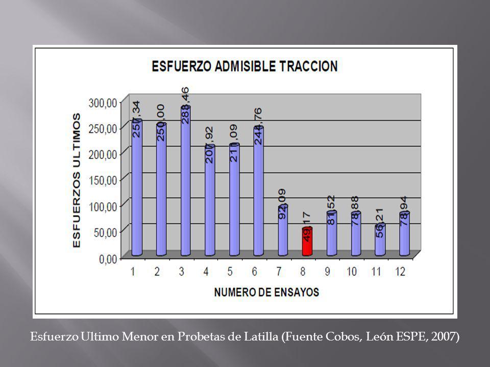 Esfuerzo Ultimo Menor en Probetas de Latilla (Fuente Cobos, León ESPE, 2007)
