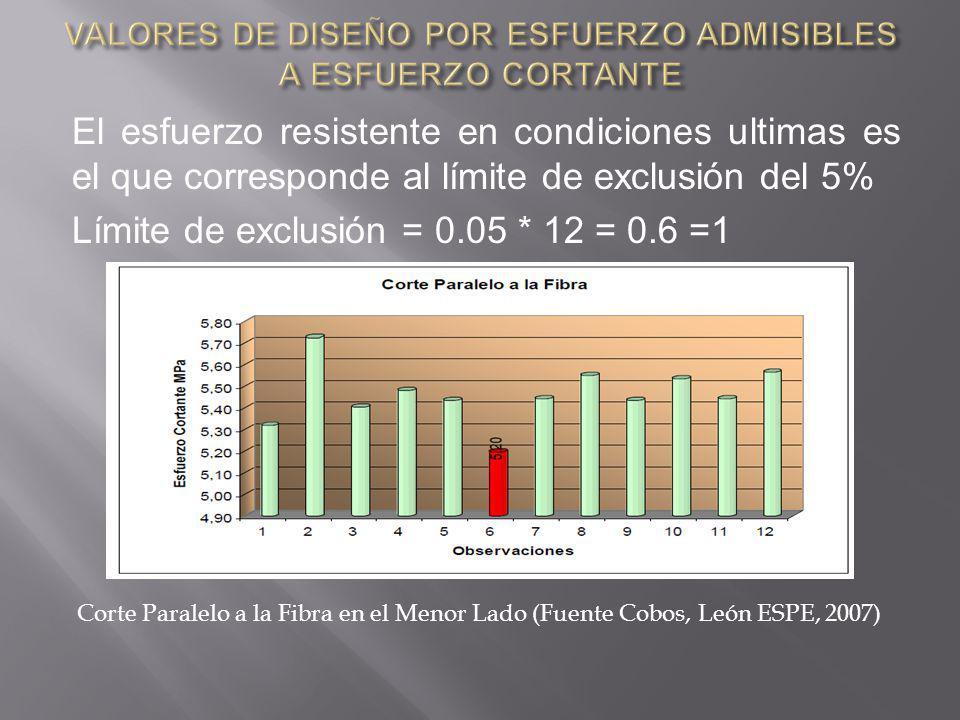 El esfuerzo resistente en condiciones ultimas es el que corresponde al límite de exclusión del 5% Límite de exclusión = 0.05 * 12 = 0.6 =1 Corte Paralelo a la Fibra en el Menor Lado (Fuente Cobos, León ESPE, 2007)