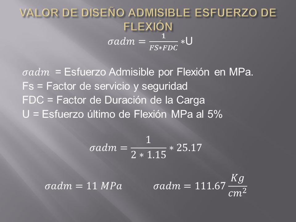 ESFUERZOS ADMISUBLES ( Mpa) GRUPO FLEXIÓN TRACCIÓN PARALELA COMPRESIÓN PARALELA A 21,0014,50 B 15,0010,5011,00 C 10,007,508,00 Guadúa angustifolia Kunth 11,0035,6313,00 Guadúa angustifolia Kunth ( Kg/ cm2) 112,25363,57132,65 Esfuerzo Admisible Guadua A.