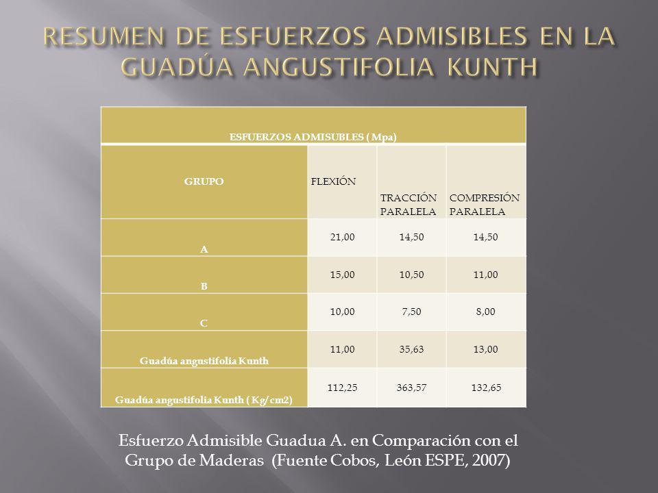 MODULOS DE ELASTICIDAD (Mpa) GRUPO E minE promedio A 950013000 B 750010000 C 55009000 Guadúa angustifolia Kunth 990011900 Guadúa angustifolia Kunth ( Kg/ cm2) 101020121429 Modulo de Elasticidad en Comparación con el Grupo de Maderas (Fuente Cobos, León ESPE, 2007)