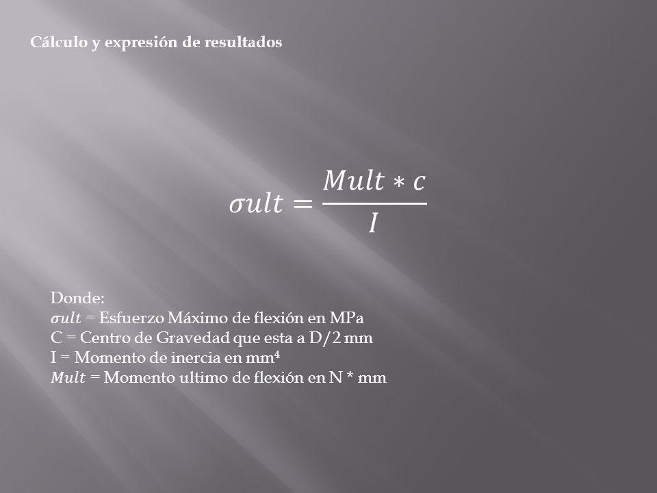 Modelo matemático del ensayo de flexión