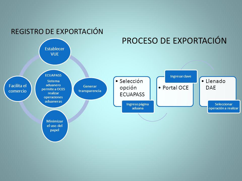 ECUAPASS Sistema aduanero permite a OCES realizar operaciones aduaneras Establecer VUE Generar transparencia Minimizar el uso del papel Facilita el co