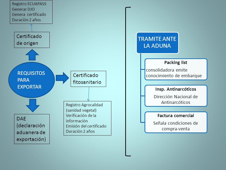REQUISITOS PARA EXPORTAR Certificado de origen Certificado fitosanitario DAE (declaración aduanera de exportación) Registro ECUAPASS Generar DJO Gener