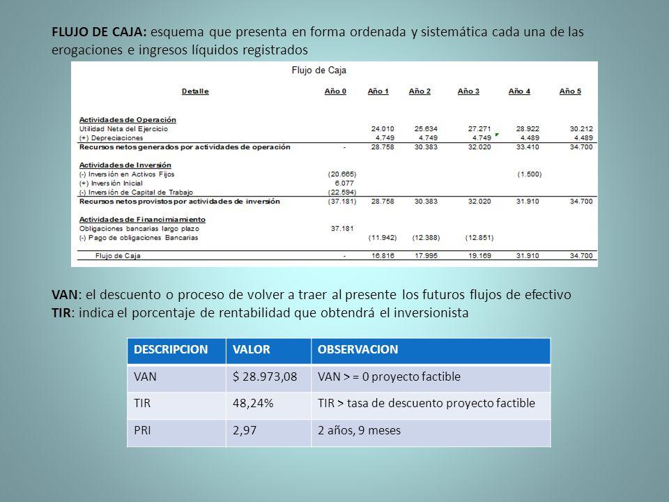 VAN: el descuento o proceso de volver a traer al presente los futuros flujos de efectivo TIR: indica el porcentaje de rentabilidad que obtendrá el inv