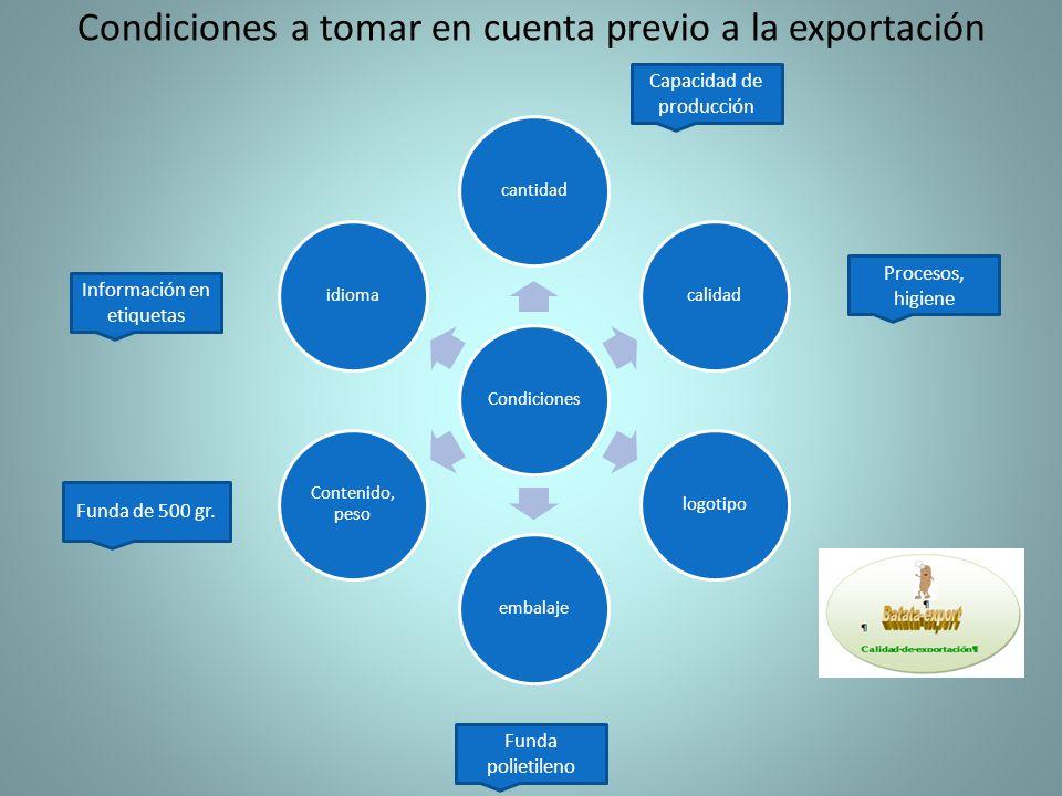 Condiciones a tomar en cuenta previo a la exportación Condicionescantidadcalidadlogotipoembalaje Contenido, peso idioma Capacidad de producción Funda