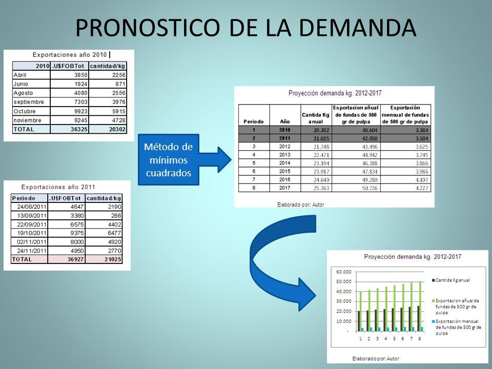 PRONOSTICO DE LA DEMANDA Método de mínimos cuadrados
