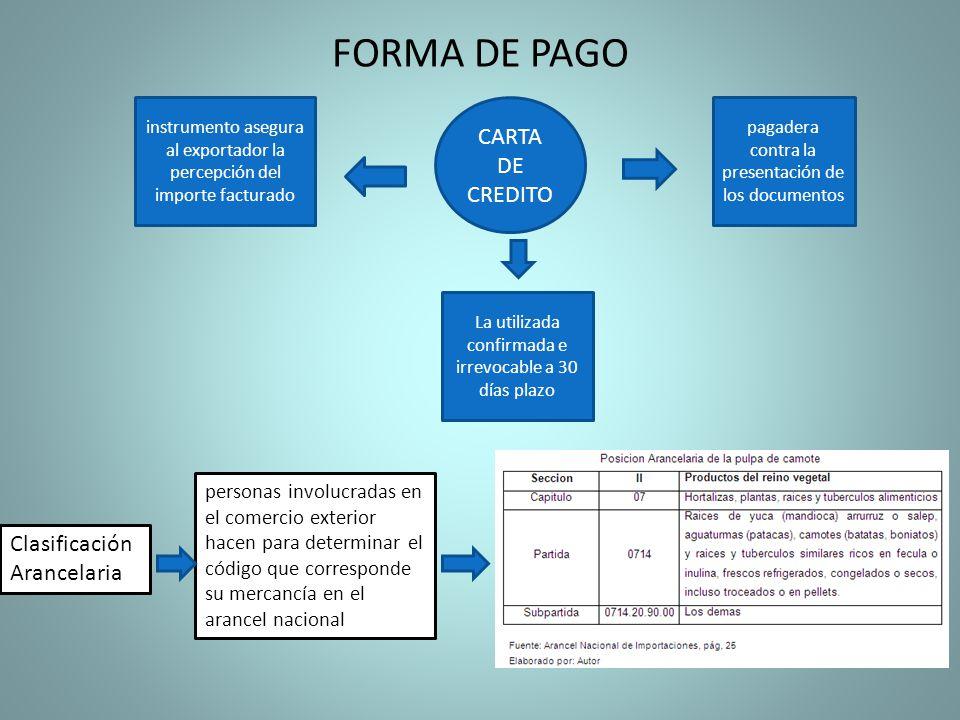 FORMA DE PAGO CARTA DE CREDITO instrumento asegura al exportador la percepción del importe facturado pagadera contra la presentación de los documentos