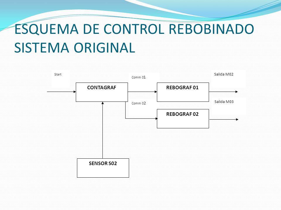 ESQUEMA DE CONTROL REBOBINADO SISTEMA ORIGINAL Comm 0 2 Comm 0 1 CONTAGRAFREBOGRAF 01 SENSOR S02 Salida M02 REBOGRAF 02 Salida M03 Start