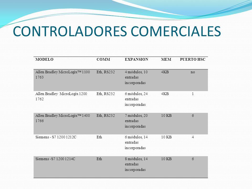CONTROLADORES COMERCIALES MODELOCOMMEXPANSIONMEMPUERTO HSC Allen Bradley MicroLogix 1100 1763 Eth, RS232 4 módulos, 10 entradas incorporadas 4KBno All