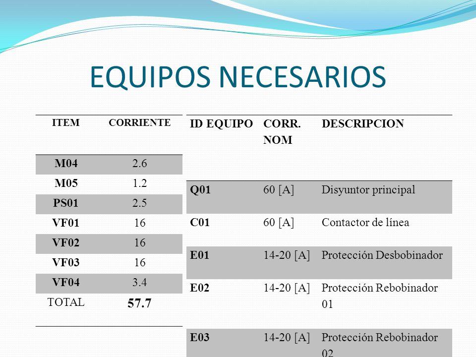 EQUIPOS NECESARIOS ITEMCORRIENTE M042.6 M051.2 PS012.5 VF0116 VF0216 VF0316 VF043.4 TOTAL 57.7 ID EQUIPO CORR. NOM DESCRIPCION Q0160 [A]Disyuntor prin