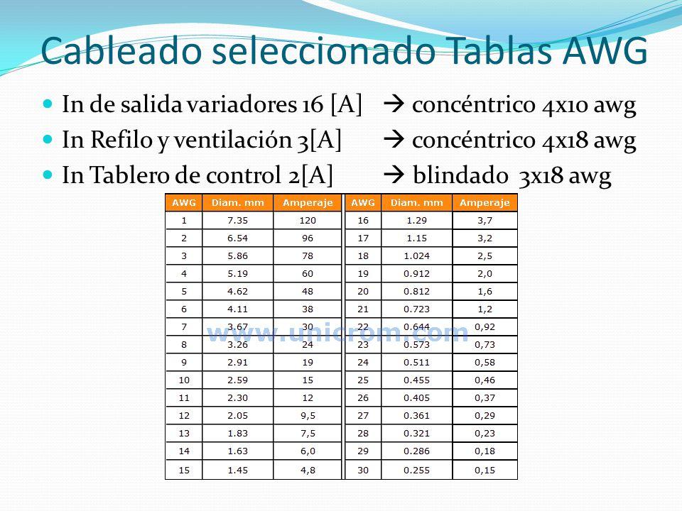 Cableado seleccionado Tablas AWG In de salida variadores 16 [A] concéntrico 4x10 awg In Refilo y ventilación 3[A] concéntrico 4x18 awg In Tablero de c