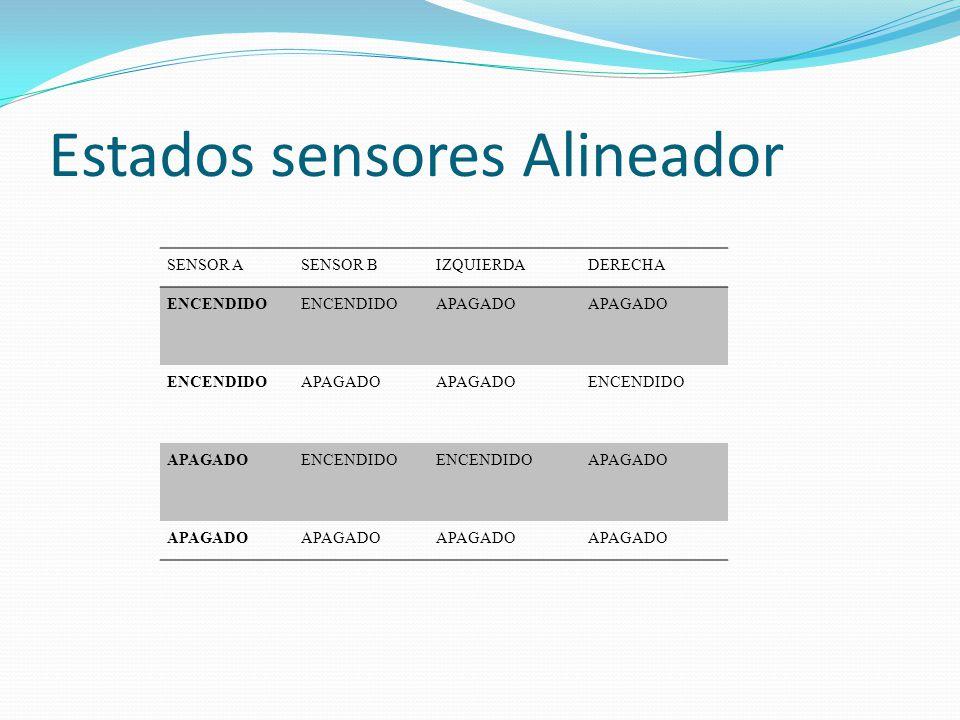 Estados sensores Alineador SENSOR ASENSOR BIZQUIERDADERECHA ENCENDIDO APAGADO ENCENDIDOAPAGADO ENCENDIDO APAGADOENCENDIDO APAGADO