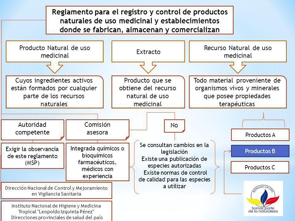 Reglamento para el registro y control de productos naturales de uso medicinal y establecimientos donde se fabrican, almacenan y comercializan Cuyos in