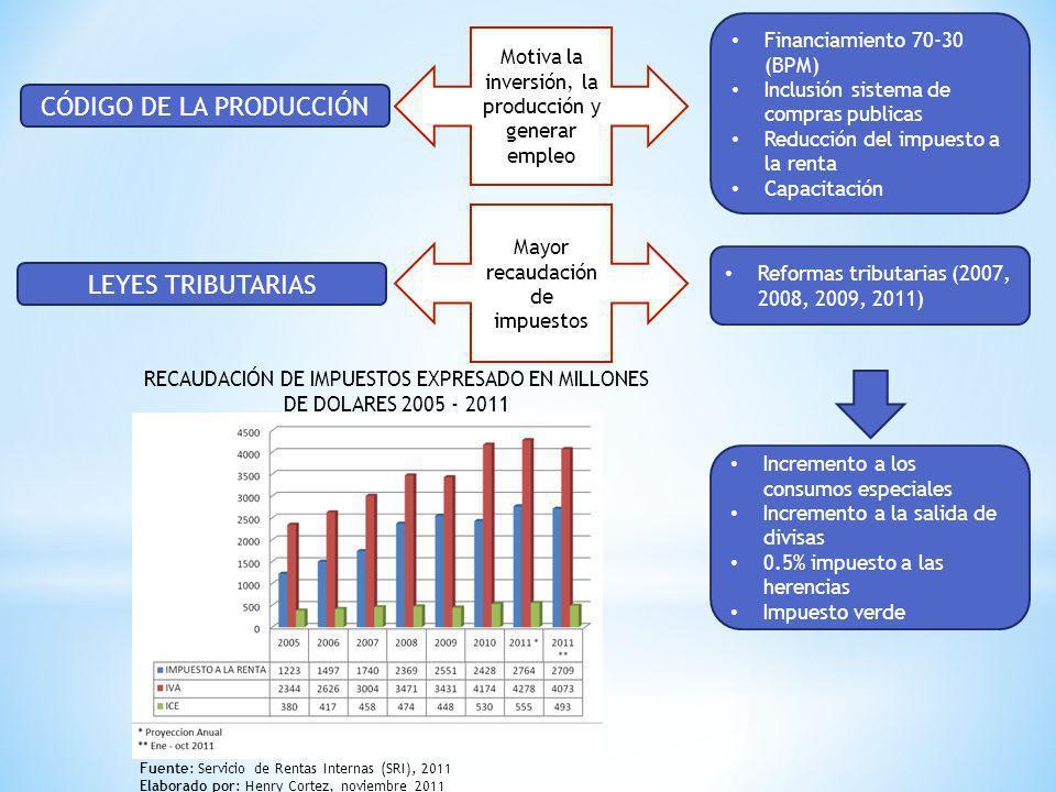 CÓDIGO DE LA PRODUCCIÓN LEYES TRIBUTARIAS Motiva la inversión, la producción y generar empleo Financiamiento 70-30 (BPM) Inclusión sistema de compras