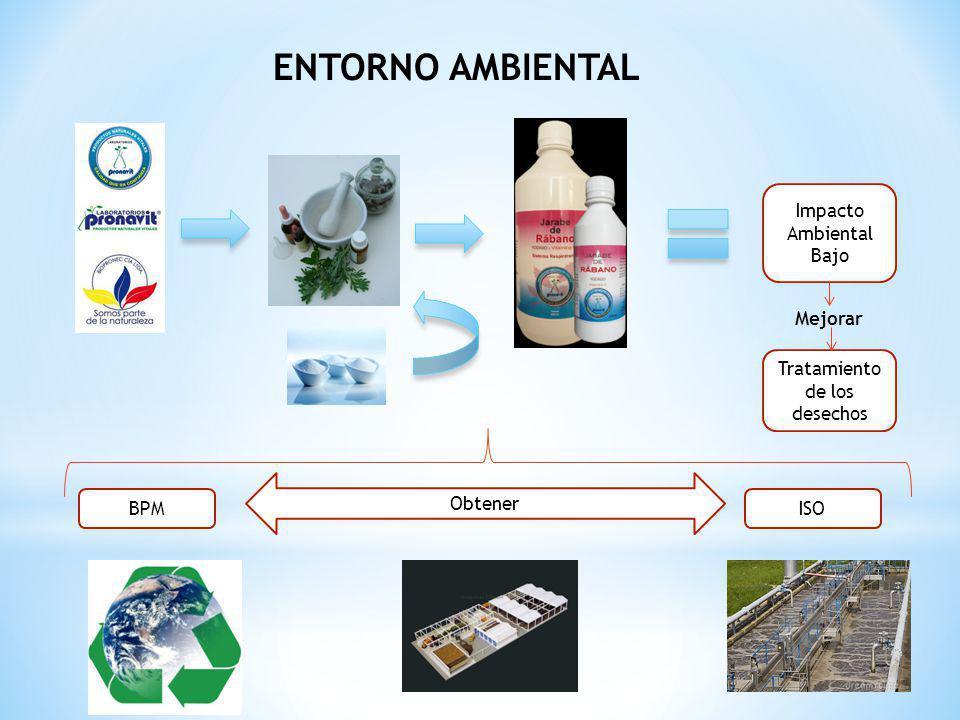 ENTORNO AMBIENTAL BPMISO Tratamiento de los desechos Impacto Ambiental Bajo Mejorar Obtener