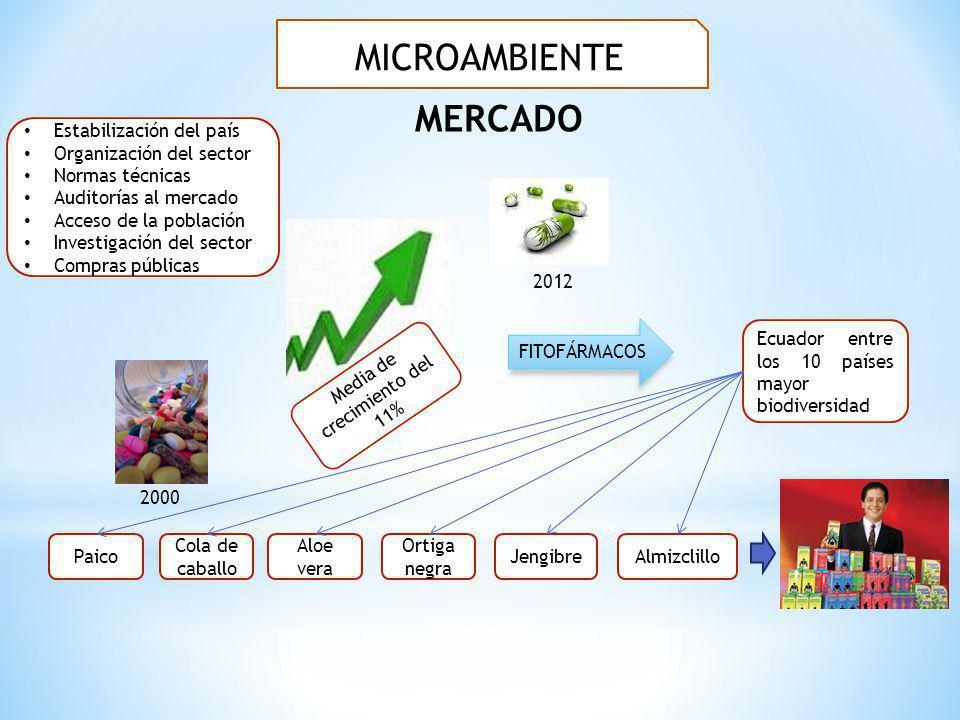 MERCADO Estabilización del país Organización del sector Normas técnicas Auditorías al mercado Acceso de la población Investigación del sector Compras
