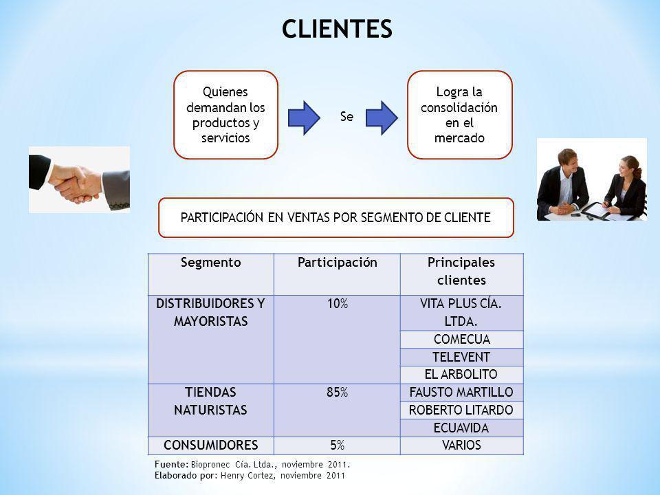 CLIENTES PARTICIPACIÓN EN VENTAS POR SEGMENTO DE CLIENTE SegmentoParticipación Principales clientes DISTRIBUIDORES Y MAYORISTAS 10% VITA PLUS CÍA. LTD