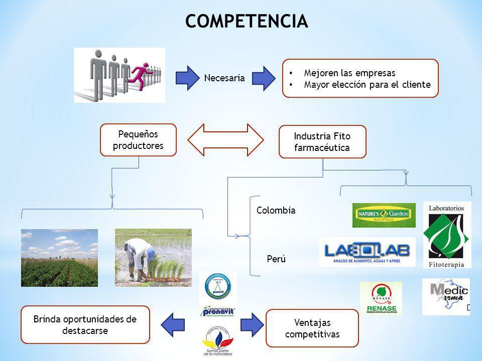 COMPETENCIA Pequeños productores Mejoren las empresas Mayor elección para el cliente Necesaria Industria Fito farmacéutica Perú Colombia Brinda oportu
