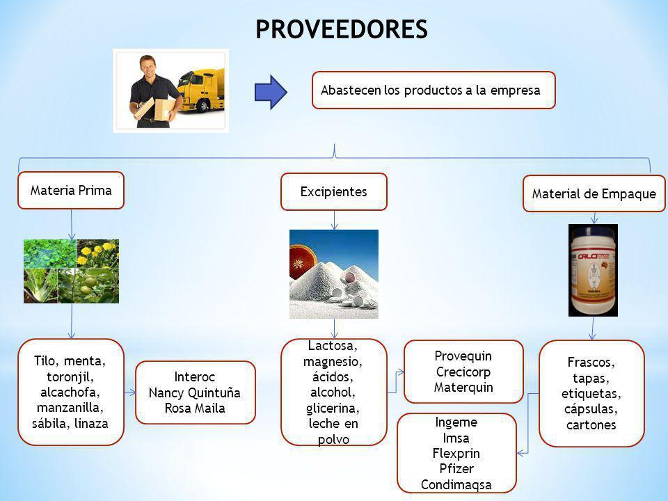 PROVEEDORES Abastecen los productos a la empresa Materia Prima Material de Empaque Excipientes Tilo, menta, toronjil, alcachofa, manzanilla, sábila, l