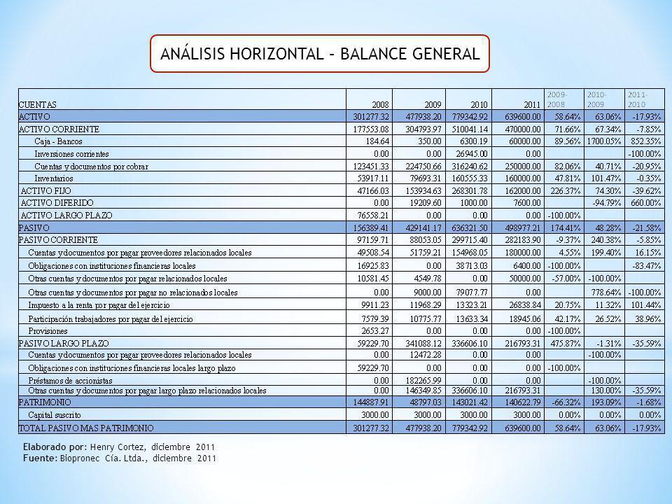 ANÁLISIS HORIZONTAL – BALANCE GENERAL Elaborado por: Henry Cortez, diciembre 2011 Fuente: Biopronec Cía. Ltda., diciembre 2011