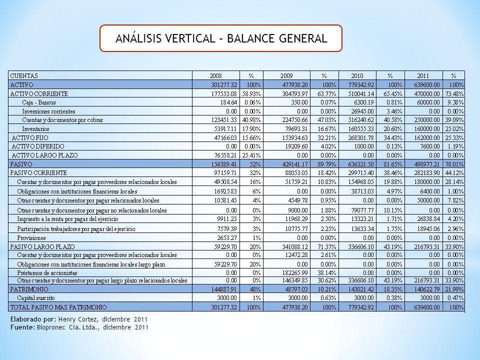 ANÁLISIS VERTICAL – BALANCE GENERAL Elaborado por: Henry Cortez, diciembre 2011 Fuente: Biopronec Cía. Ltda., diciembre 2011