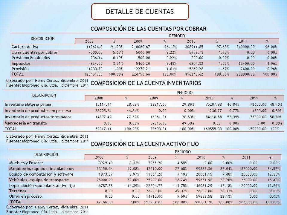 DETALLE DE CUENTAS DESCRIPCIÓN PERIODO 2008%2009%2010%2011% Cartera Activa112624.891.23%216060.6796.13%308911.8597.68%240000.0096.00% Otras cuentas po