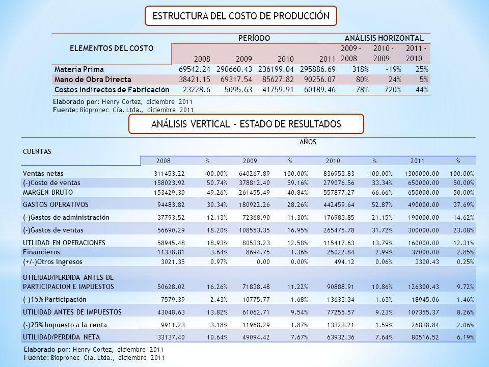 ELEMENTOS DEL COSTO PERÍODOANÁLISIS HORIZONTAL 2008200920102011 2009 - 2008 2010 - 2009 2011 - 2010 Materia Prima69542.24290660.43236199.04295886.6931