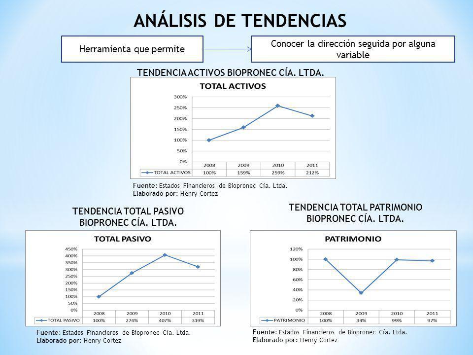 ANÁLISIS DE TENDENCIAS Herramienta que permite Conocer la dirección seguida por alguna variable TENDENCIA ACTIVOS BIOPRONEC CÍA. LTDA. Fuente: Estados