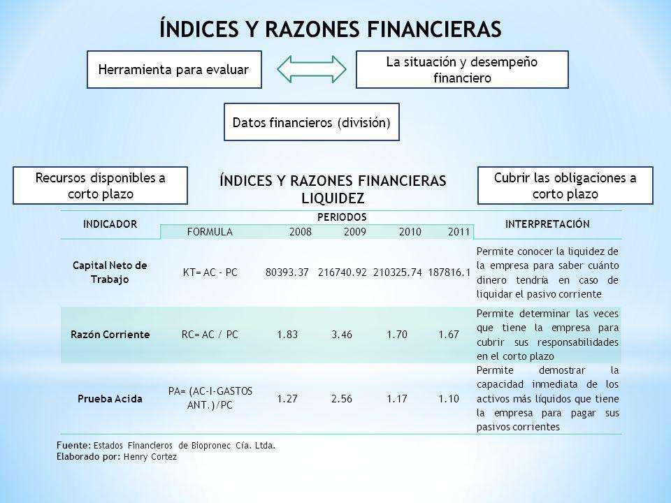 ÍNDICES Y RAZONES FINANCIERAS Herramienta para evaluar La situación y desempeño financiero Datos financieros (división) INDICADOR PERIODOS INTERPRETAC