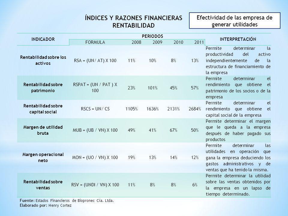 INDICADOR PERIODOS INTERPRETACIÓN FORMULA2008200920102011 Rentabilidad sobre los activos RSA = (UN/ AT) X 10011%10%8% 13% Permite determinar la produc