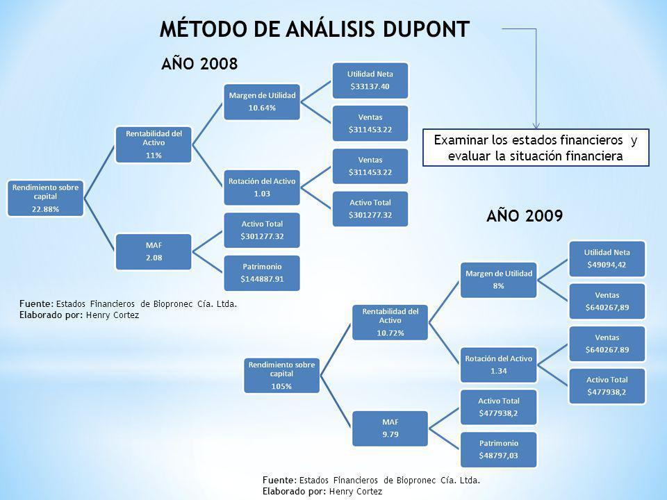 Examinar los estados financieros y evaluar la situación financiera MÉTODO DE ANÁLISIS DUPONT AÑO 2008 AÑO 2009 Fuente: Estados Financieros de Bioprone