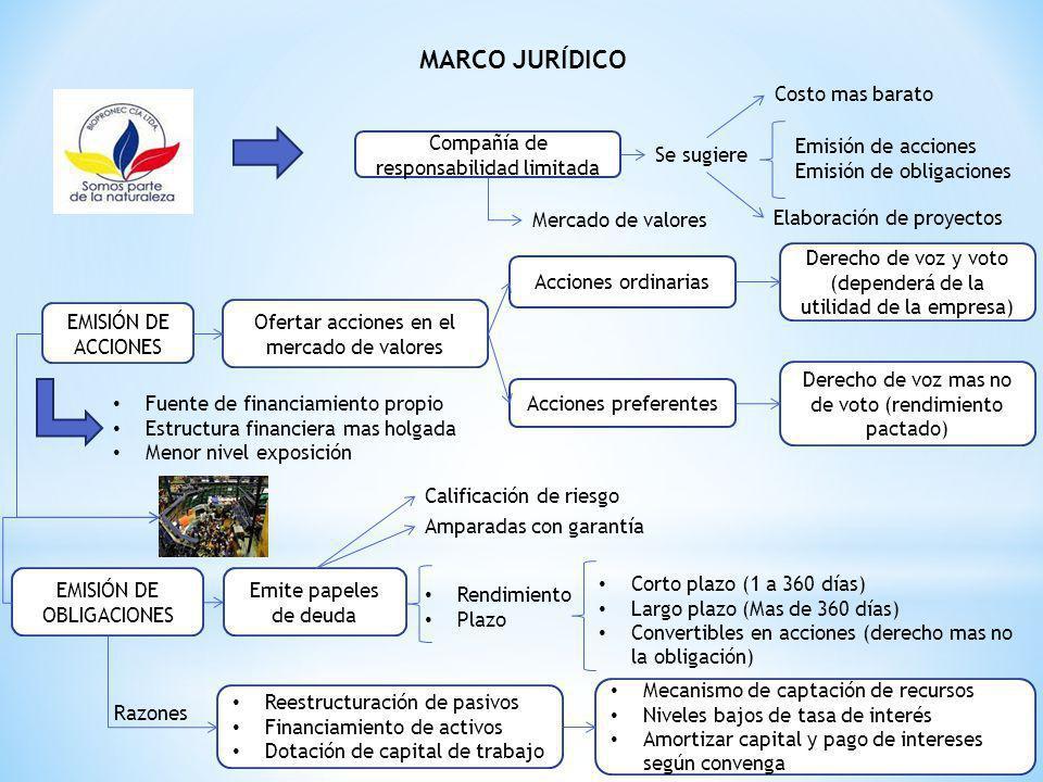 MARCO JURÍDICO Se sugiere Compañía de responsabilidad limitada Emisión de acciones Emisión de obligaciones Costo mas barato Elaboración de proyectos E