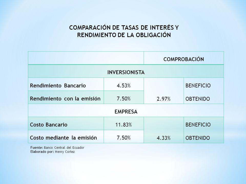 COMPROBACIÓN INVERSIONISTA Rendimiento Bancario4.53% 2.97% BENEFICIO OBTENIDO Rendimiento con la emisión7.50% EMPRESA Costo Bancario11.83% 4.33% BENEF
