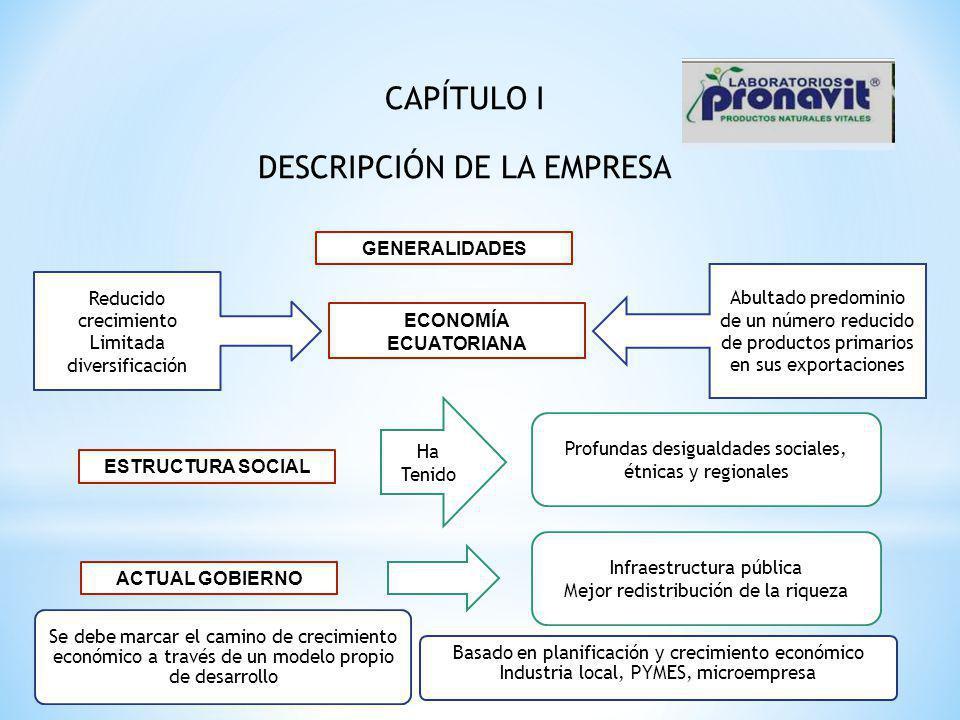 ECONOMÍA ECUATORIANA Reducido crecimiento Limitada diversificación Abultado predominio de un número reducido de productos primarios en sus exportacion