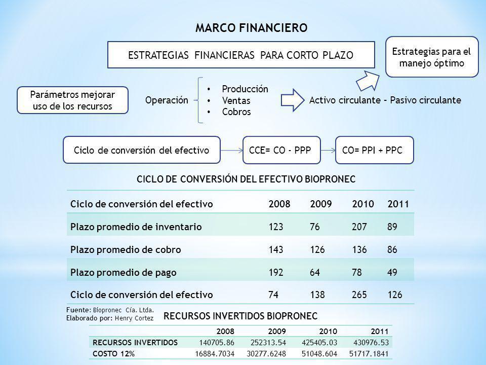 MARCO FINANCIERO CCE= CO - PPP Parámetros mejorar uso de los recursos Ciclo de conversión del efectivo ESTRATEGIAS FINANCIERAS PARA CORTO PLAZO Operac