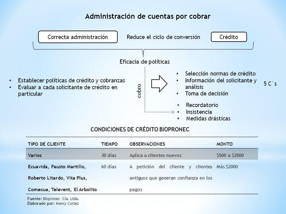 Administración de cuentas por cobrar Correcta administración Reduce el ciclo de conversión Crédito Eficacia de políticas Establecer políticas de crédi
