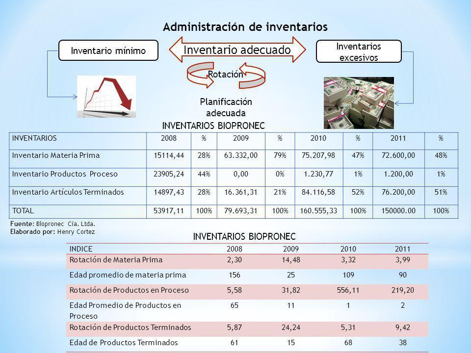Administración de inventarios Inventario mínimo Inventarios excesivos Rotación Inventario adecuado Planificación adecuada INVENTARIOS2008%2009%2010%20