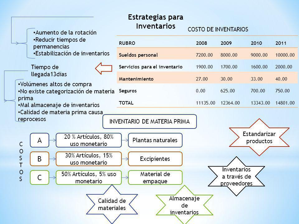 Estrategias para Inventarios Aumento de la rotación Reducir tiempos de permanencias Estabilización de inventarios RUBRO2008200920102011 Sueldos person
