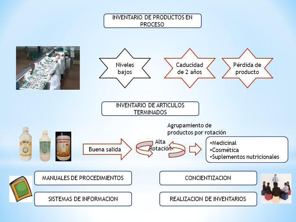 INVENTARIO DE PRODUCTOS EN PROCESO Caducidad de 2 años Niveles bajos Pérdida de producto INVENTARIO DE ARTICULOS TERMINADOS Buena salida Alta Rotación